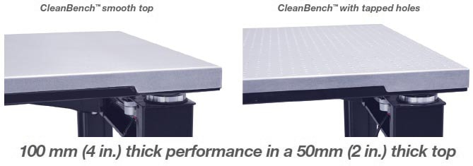 CleanBench, tops comparison