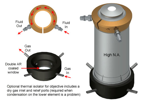 Objective Cooling Collar Diagram