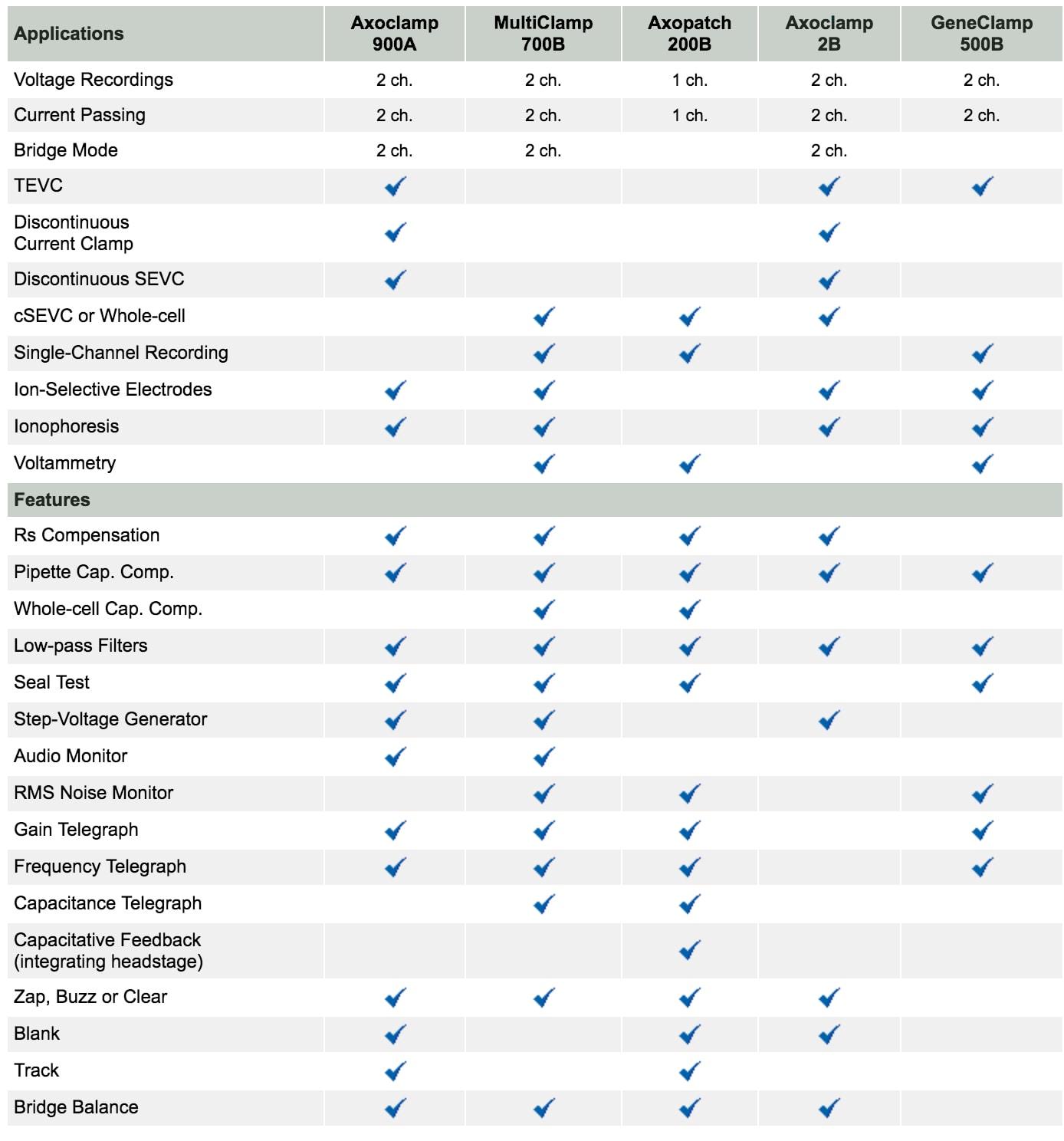 Microelectrode Amplifiers Comparison Chart