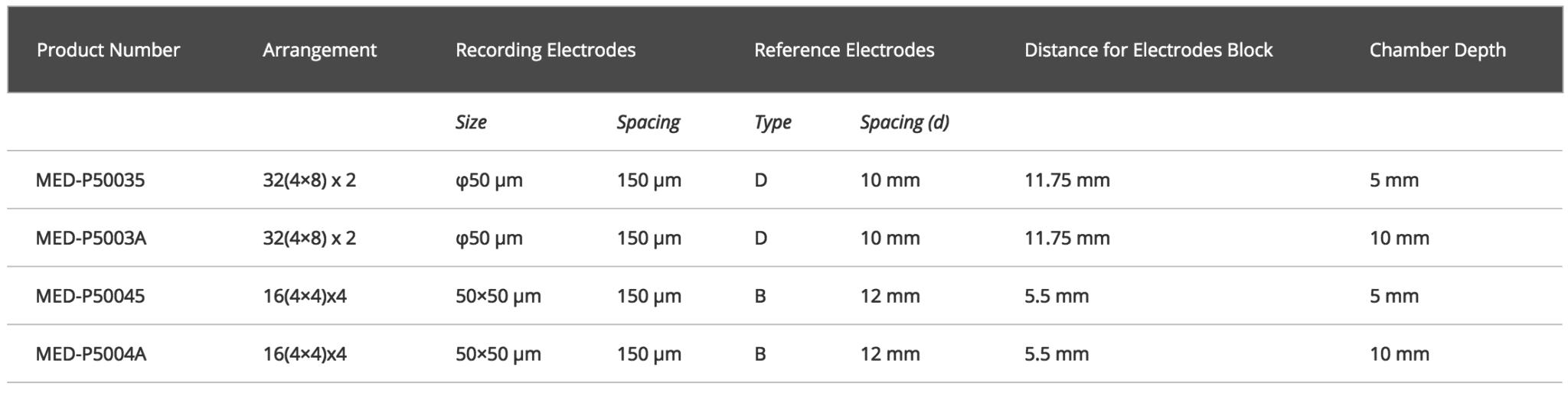 32x2 16x4 Arrays Specifications