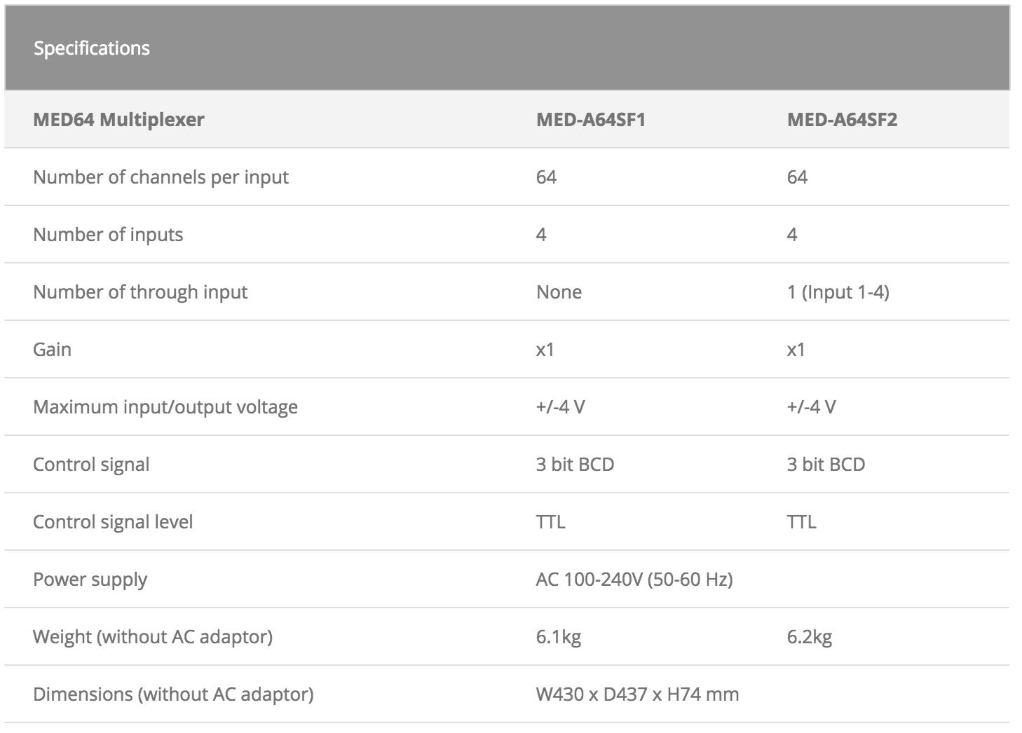 MED64 Multiplexer Specifications