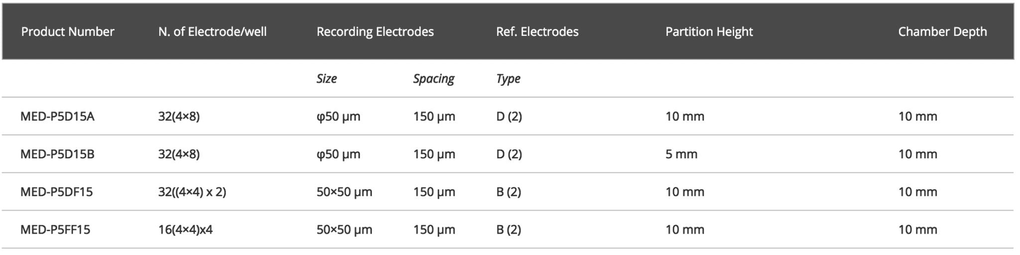 Multi-sampling 2 or 4 Probe