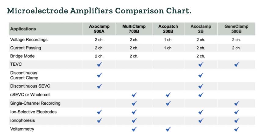 Axon Comparison